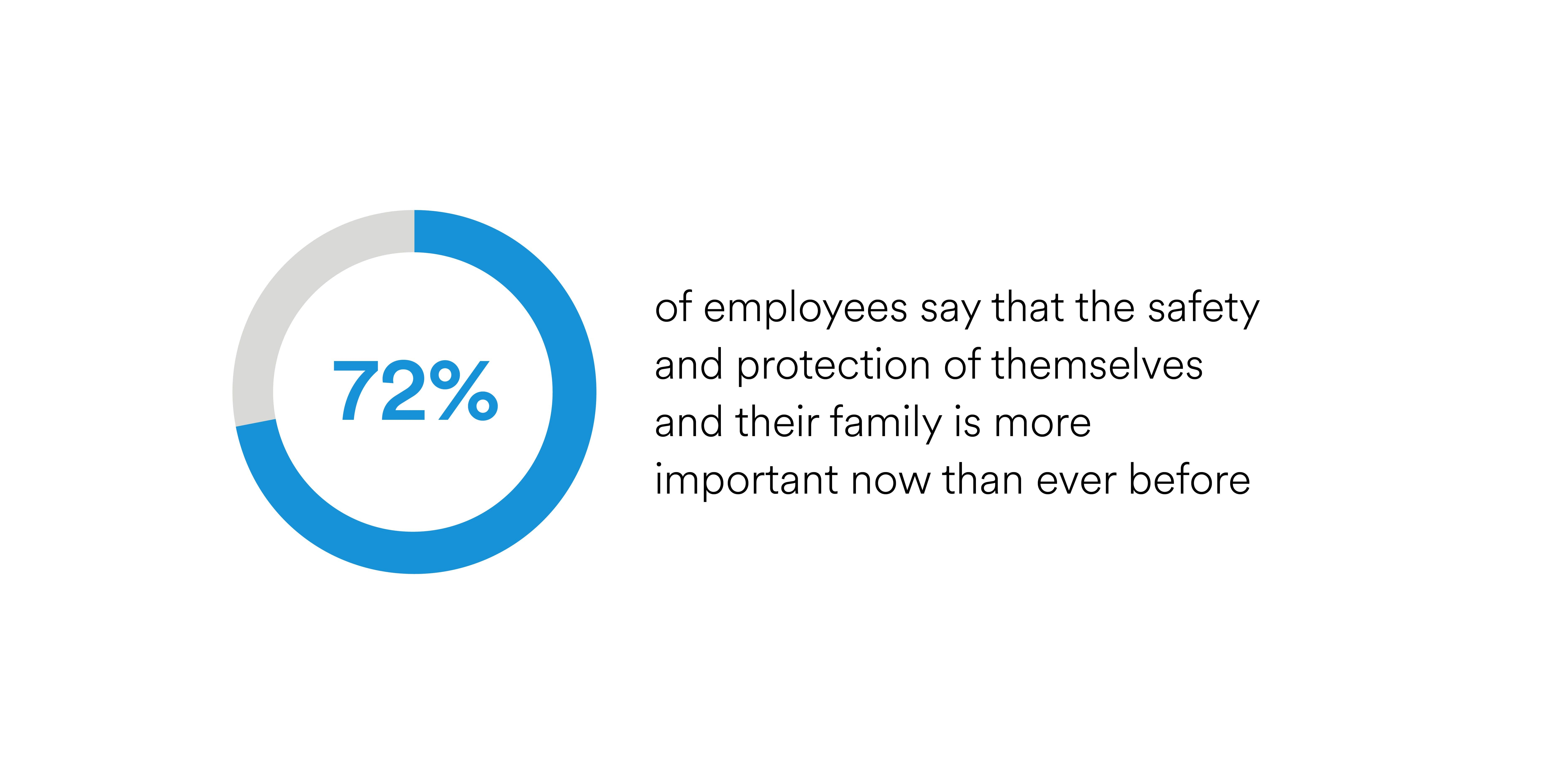 72 percent of employees think family safety and protection are more important now